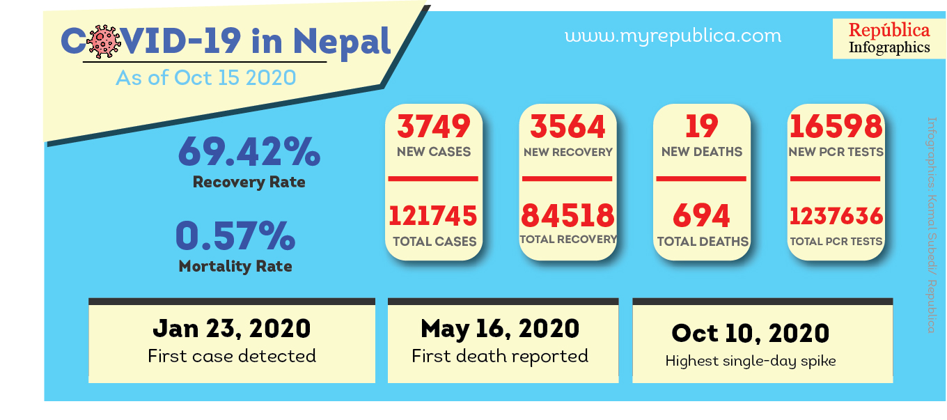 Nepal adds 3,749 cases, 3,564 recoveries and 19 fatalities linked with COVID-19