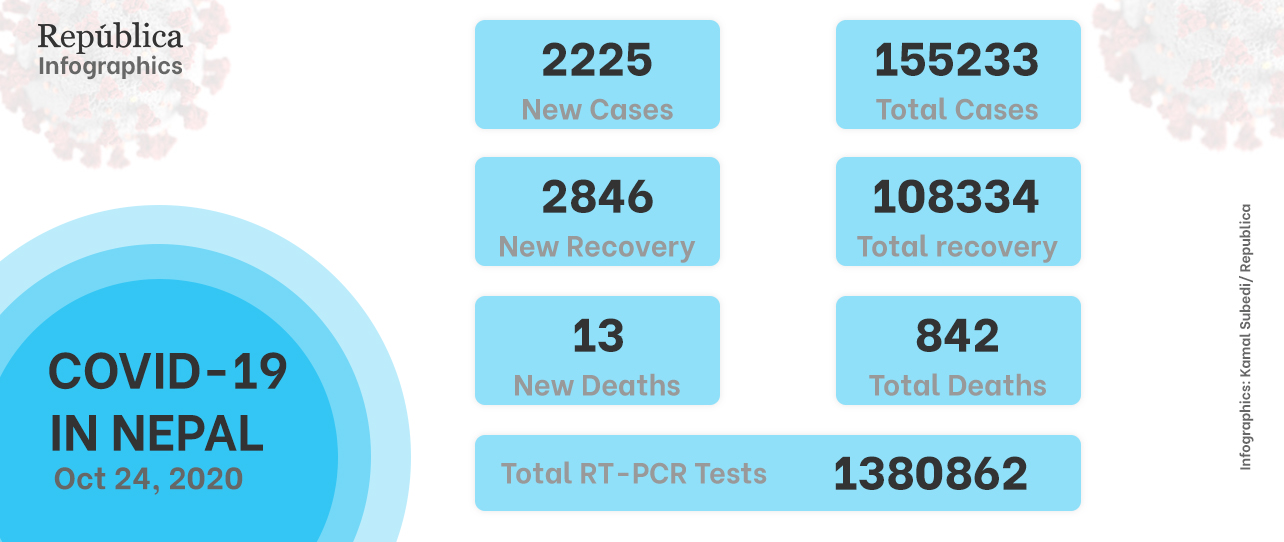 2,225 new cases of COVID-19 recorded across the country in the past 24 hours
