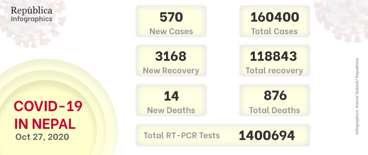 Nepal witnesses sharp decline in COVID-19 cases, only 570 new cases recorded in past 24 hours