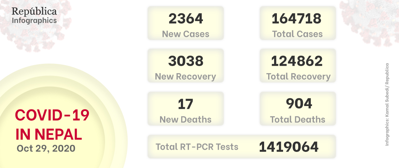 Nepal adds 2,364 new COVID-19 cases, national case tally reaches 164,718