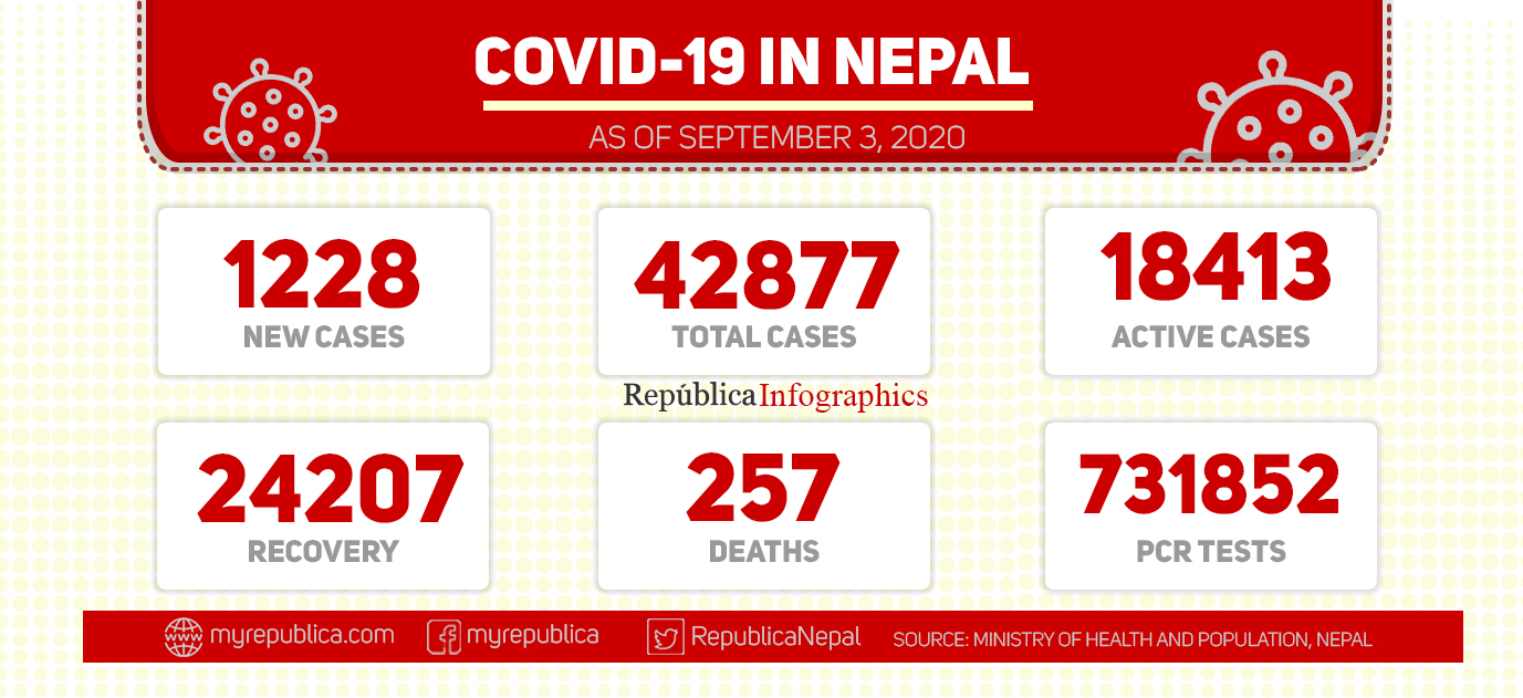 Nepal recorded 1,228 new cases of coronavirus in past 24 hours, taking country's national COVID-19 tally to 42,877