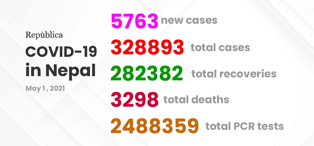 Nepal records highest single-day COVID-19 case spike of 5,763