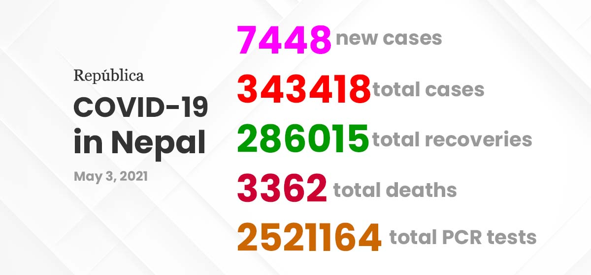 Nepal sees yet another highest single day rise of 7,448 new COVID-19 cases