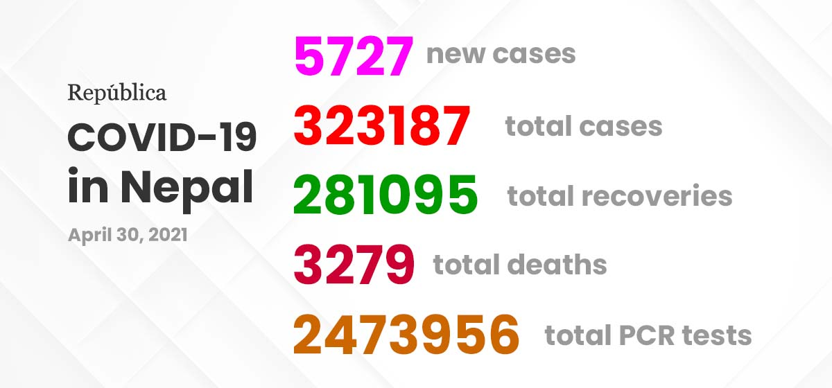 Nepal recorded 5,727 new COVID-19 cases, 33 deaths, 928 recoveries in past 24 hours