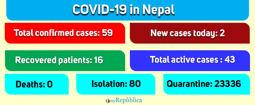 Two new COVID-19 cases confirmed today, total cases jump to 59