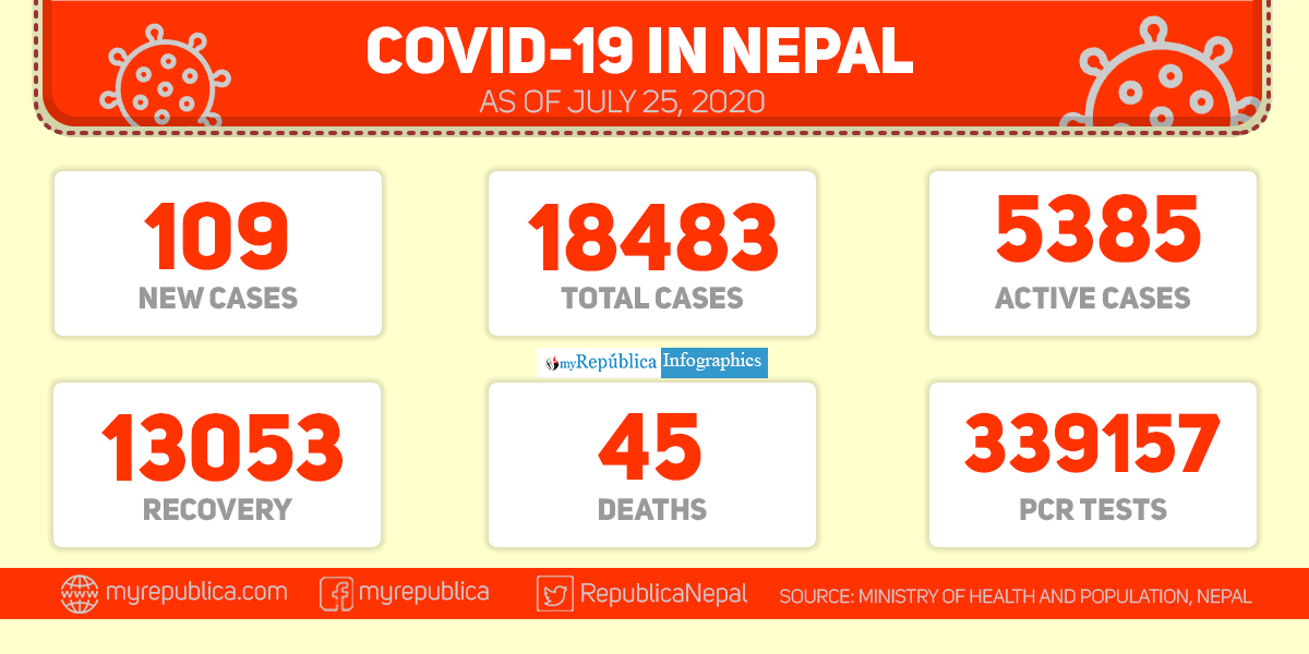 COVID-19: 109 new cases reported in past 24 hours, taking national tally to 18,483; Recovery tally reaches 13,053