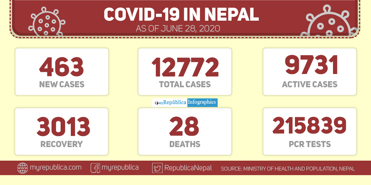 463 new cases of Covid-19 recorded in past 24 hours