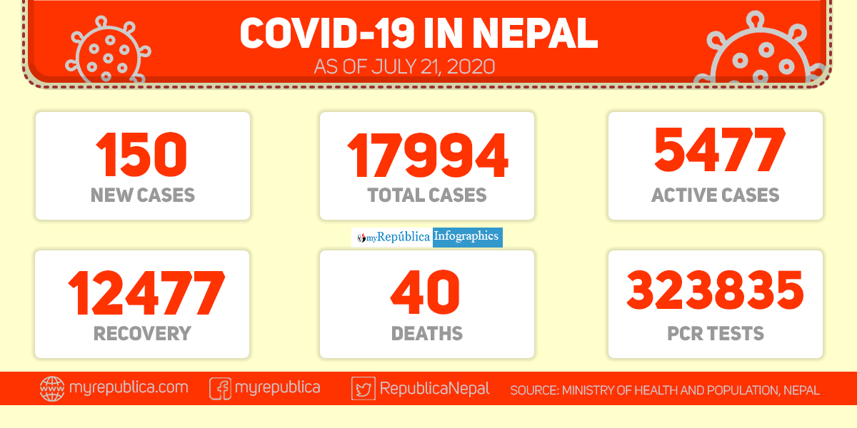 COVID-19: Health ministry reports 150 more cases taking national tally to 17,994 including 12,477 recoveries