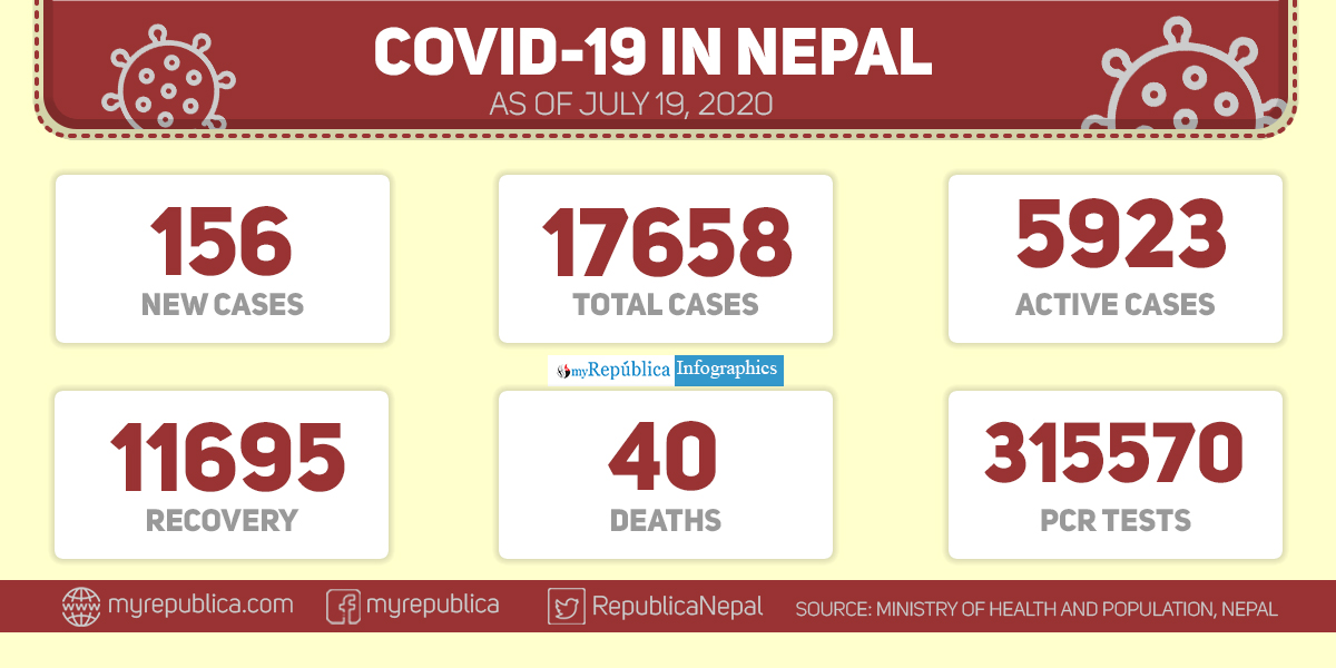 COVID-19: Nepal reports 156 news cases, total tally reaches 17,658 including 11,695 recoveries