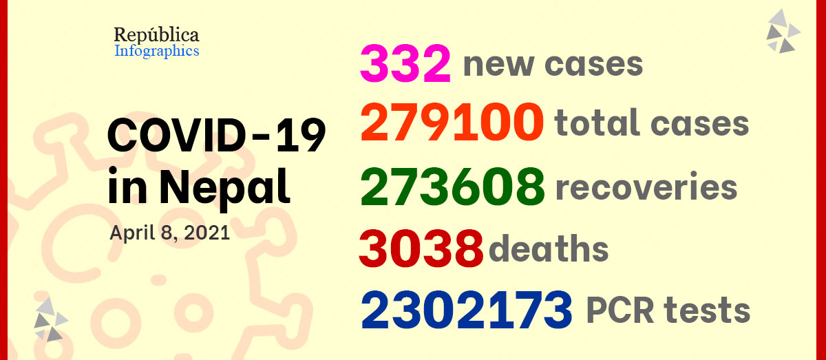 COVID-19 UPDATE: Nepal confirms 332 new cases