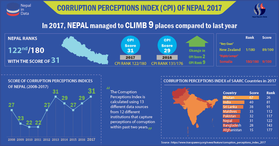 Nepal making a little progress against corruption: TI