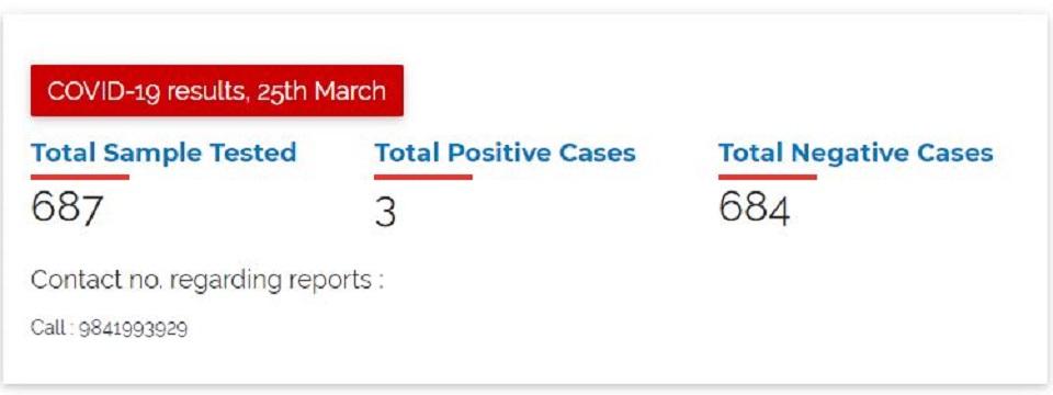 Nepal confirms third COVID-19 case