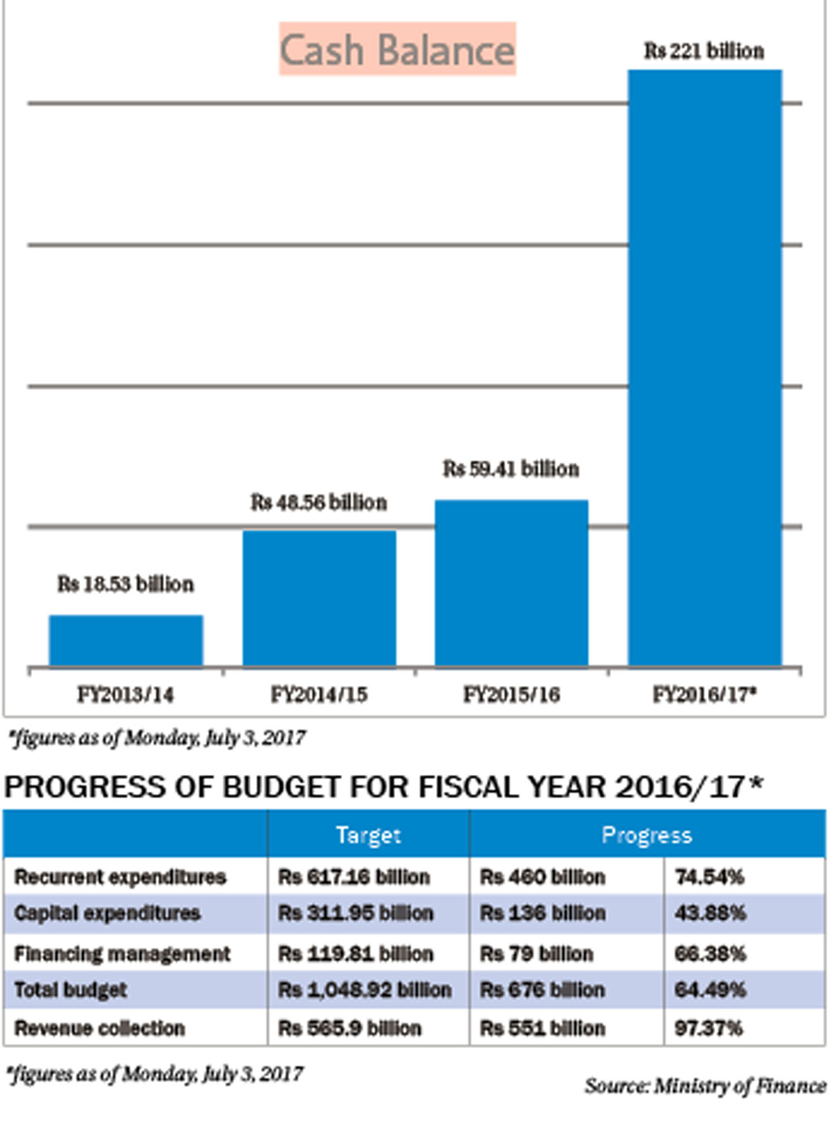 Failure to execute budget results to Rs 221b cash surplus