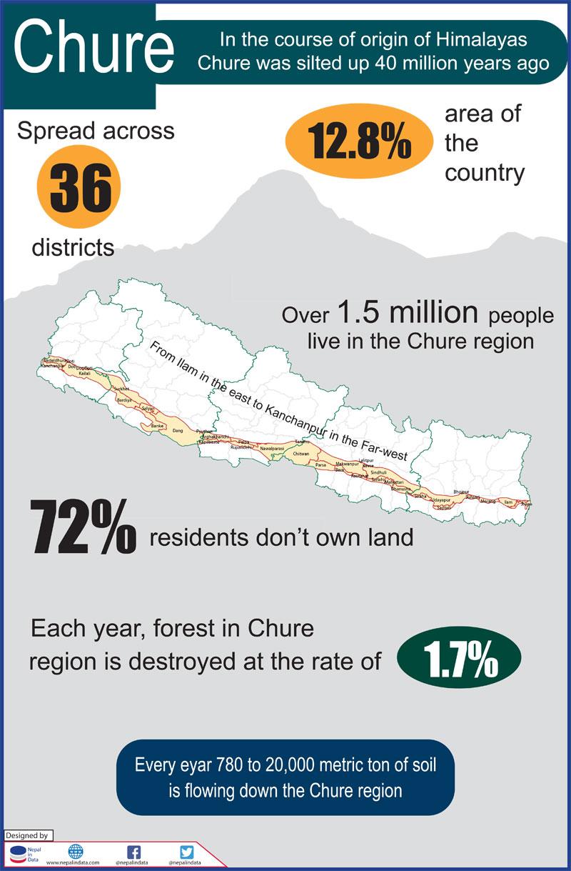 Experts blame Chure exploitation for tarai flood severity