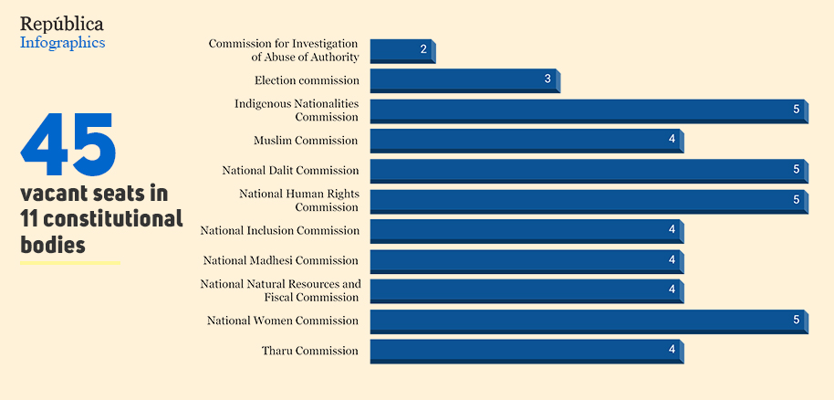 How many positions are vacant at constitutional bodies?
