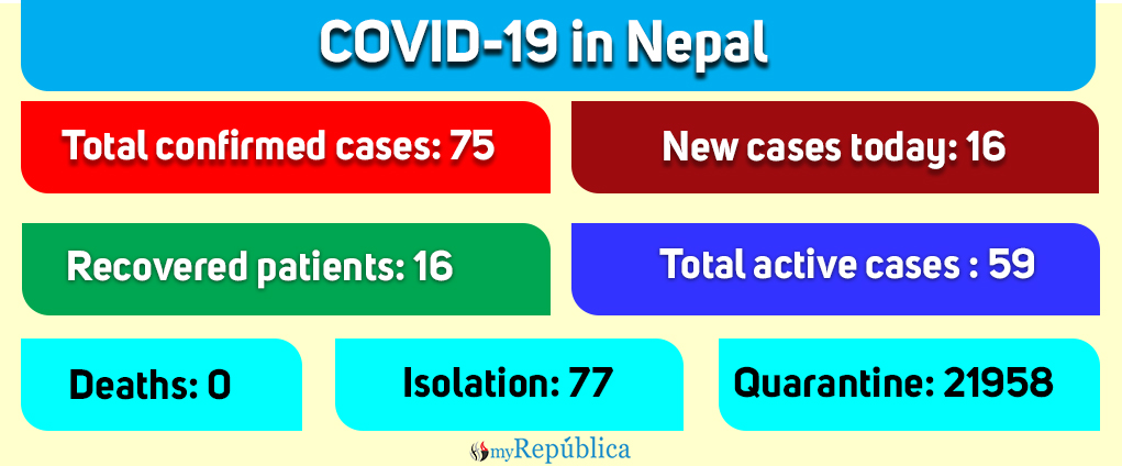 Six more people test positive for coronavirus in Nepalgunj, total cases in Nepal climb to 75