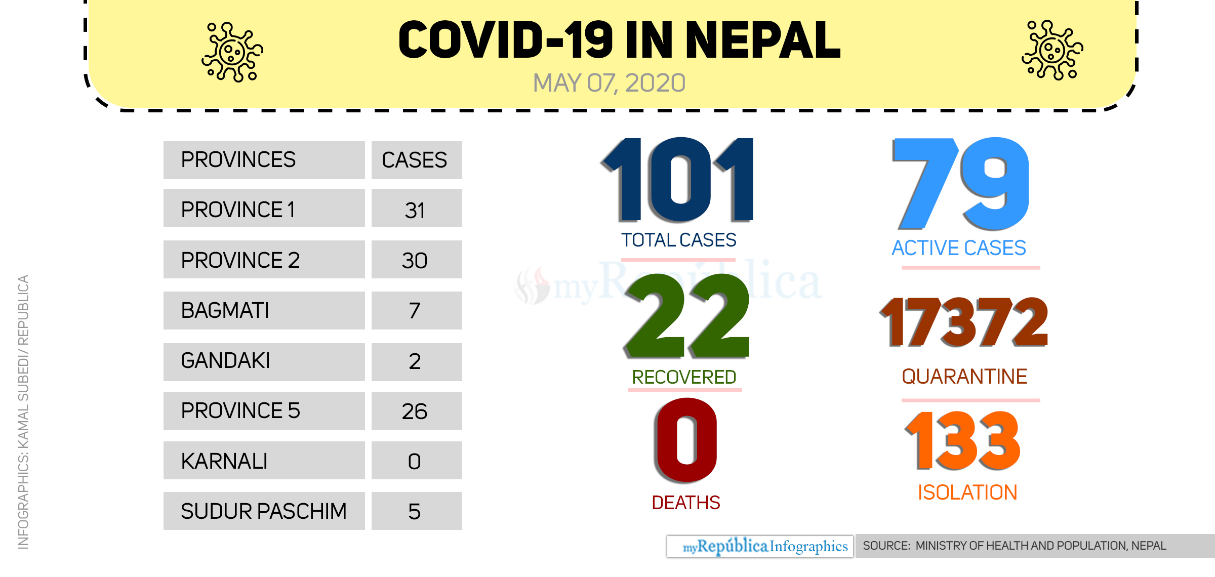 Nepal's COVID-19 tally reaches 101 with two new cases today
