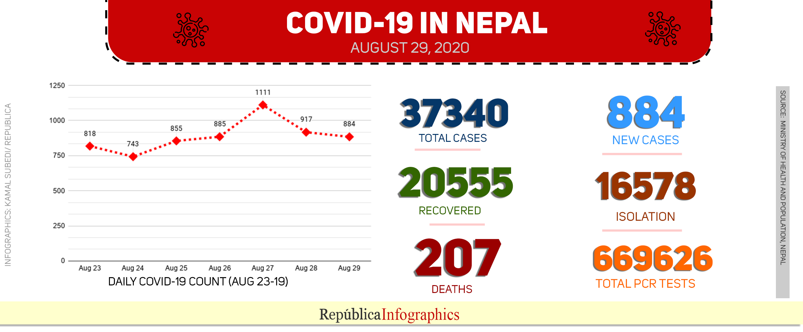 Health ministry reports 884 new cases in past 24 hours, taking national COVID-19 tally to 37,340