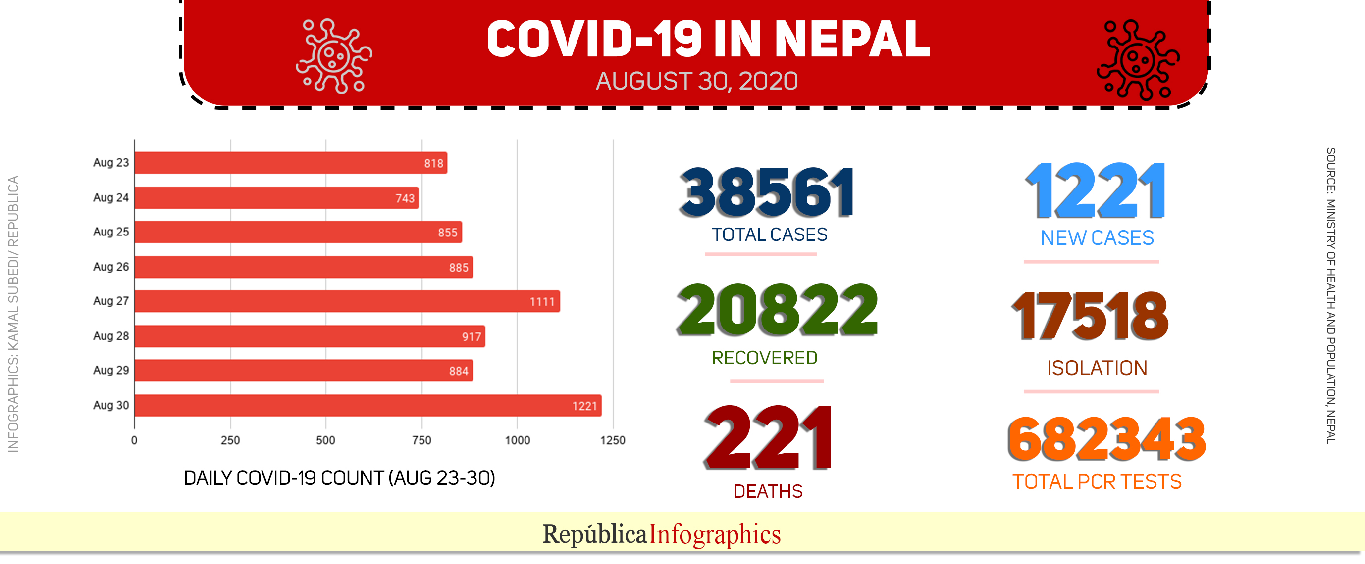 Nepal sees record daily jump of 1,221 coronavirus infections on Sunday