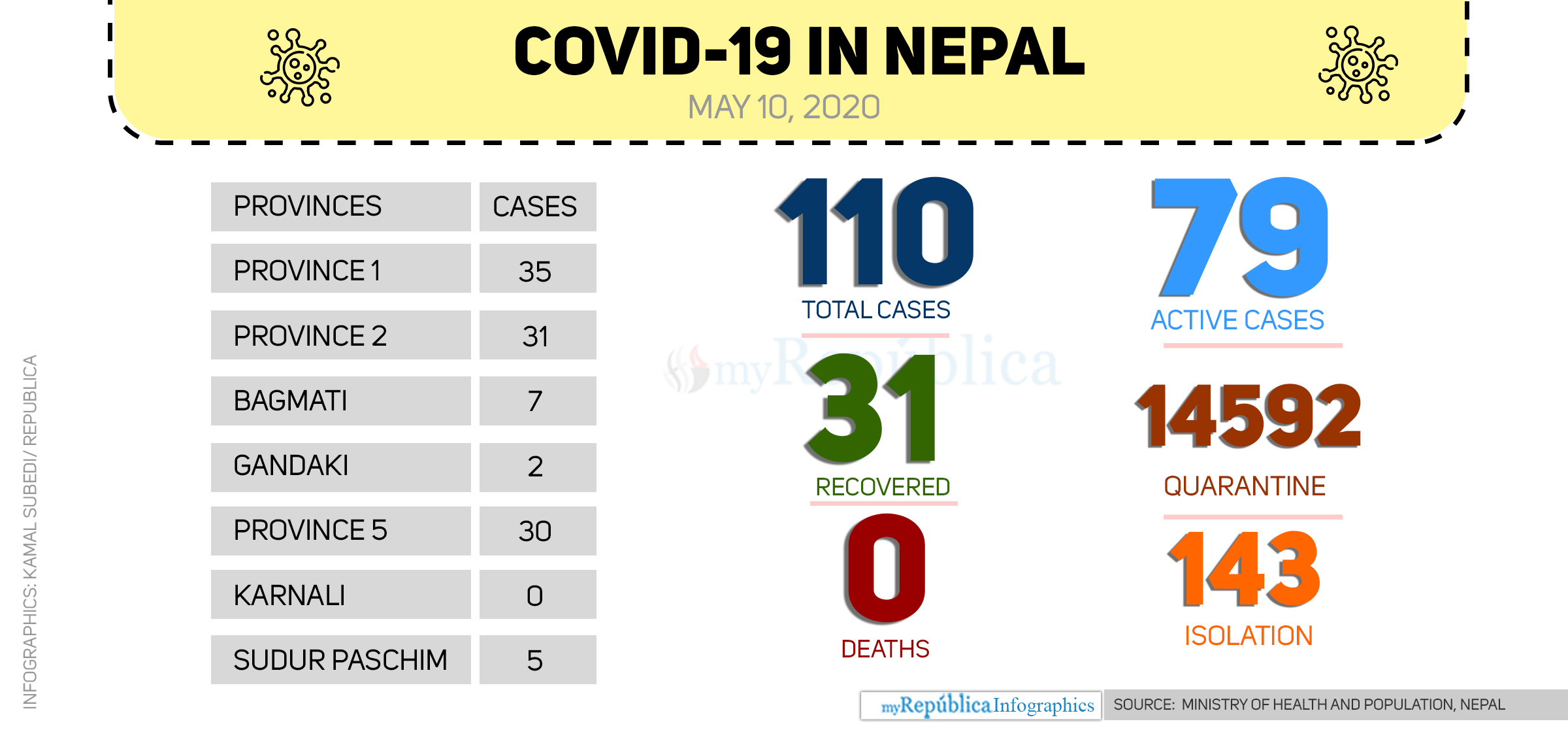 One more contracts COVID-19 in Udayapur