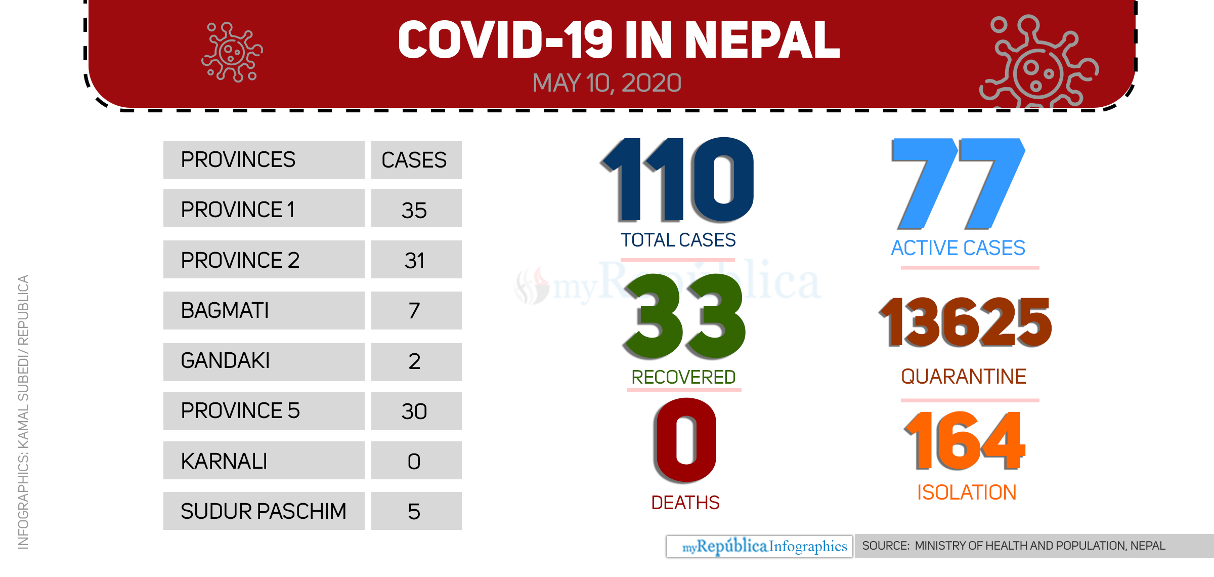 Two more COVID-19 patients discharged today, 33 recover so far