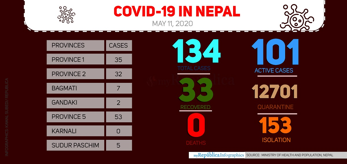 13 new cases, national COVID-19 tally jumps to 134