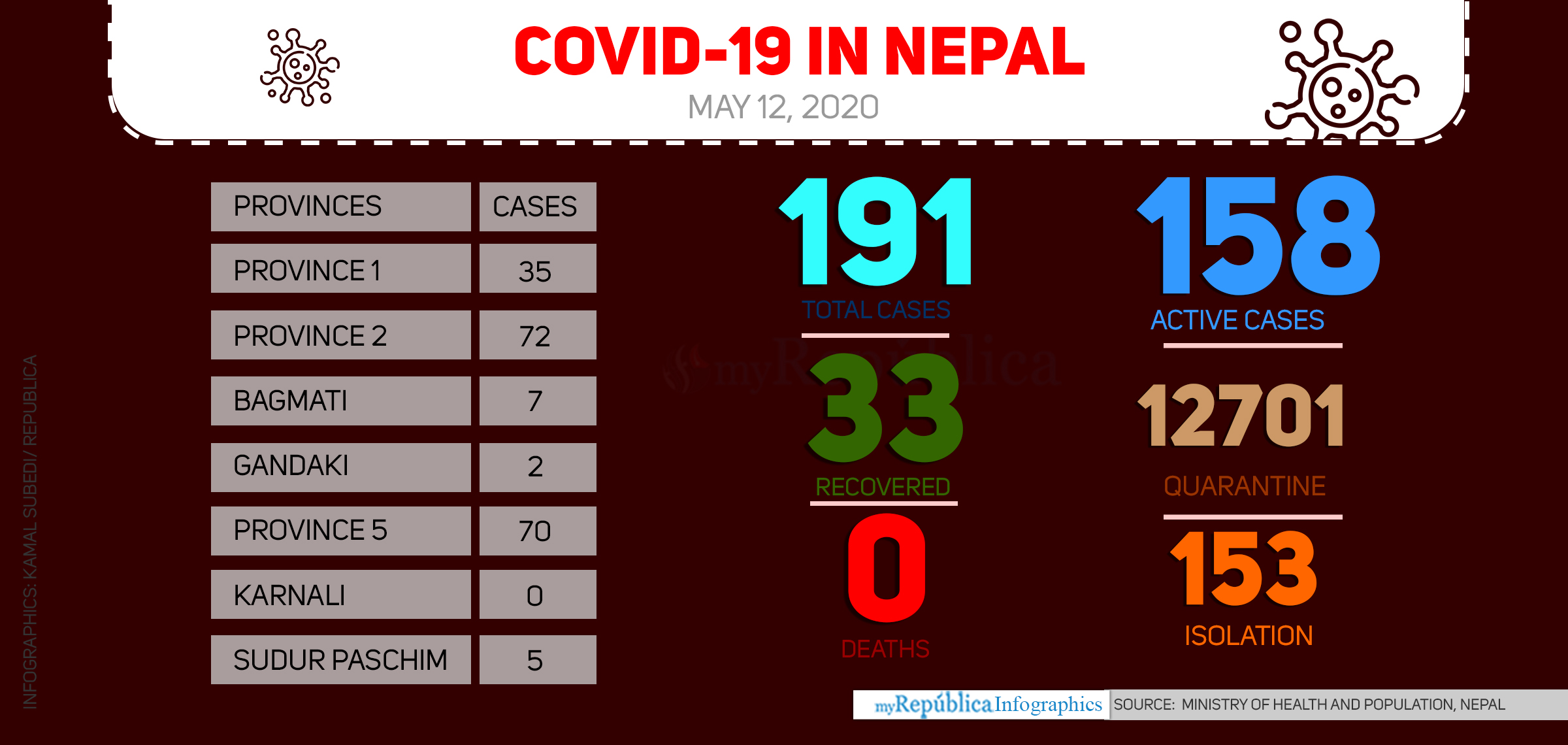 Nepal's COVID-19 tally spikes to 191 as 57 new cases confirmed today