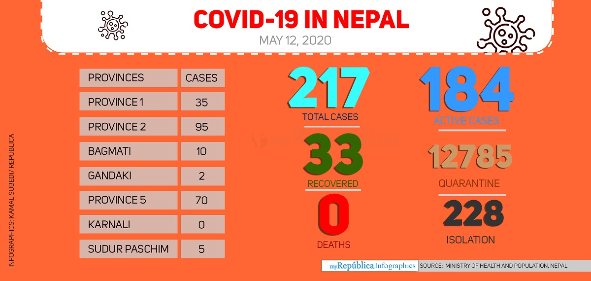 With 83 cases today, COVID-19 tally soars to 217 in Nepal