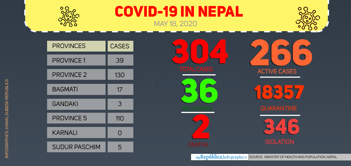 Nepal's COVID-19 national tally reaches 304 with nine new cases today morning