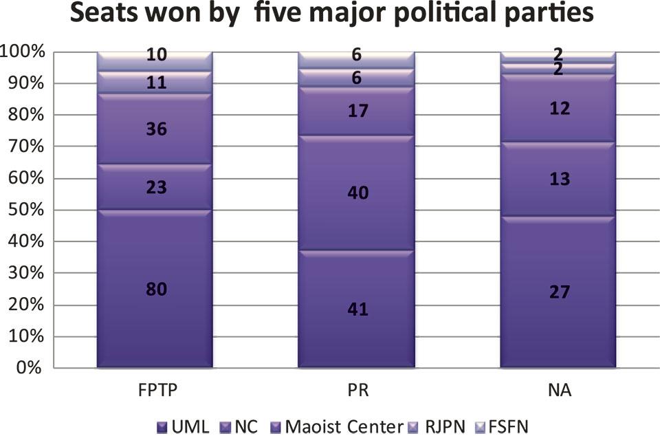 EC allocates UML 41 PR seats in lower  house