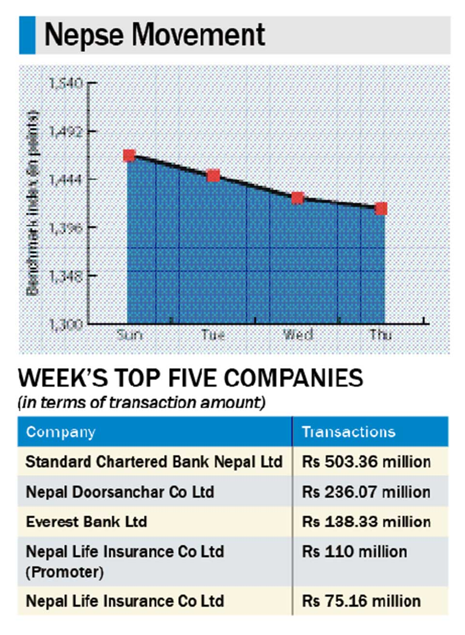 Nepse sheds 53 points in a week