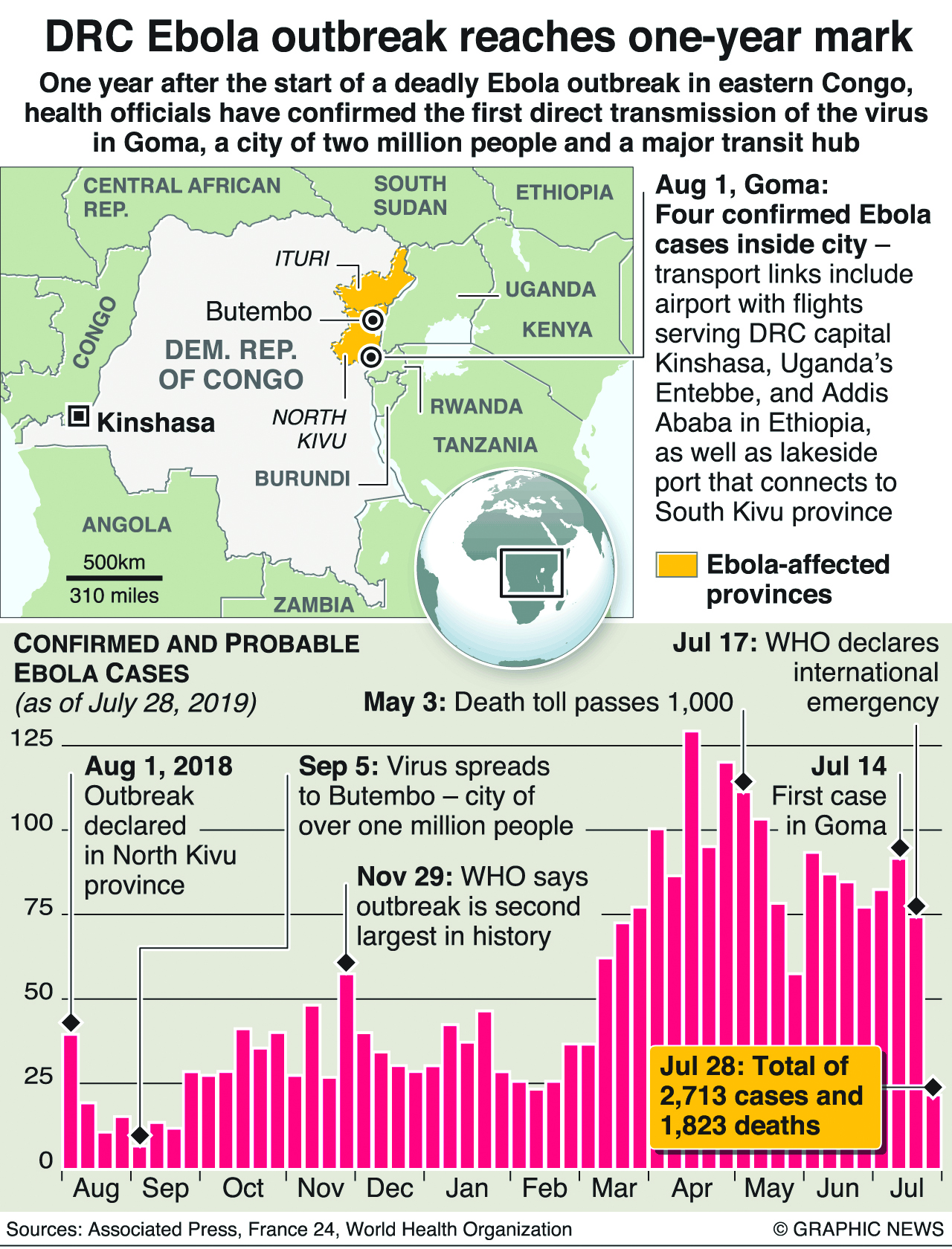 Infographics: One year on, new Ebola cases emerge in DRC