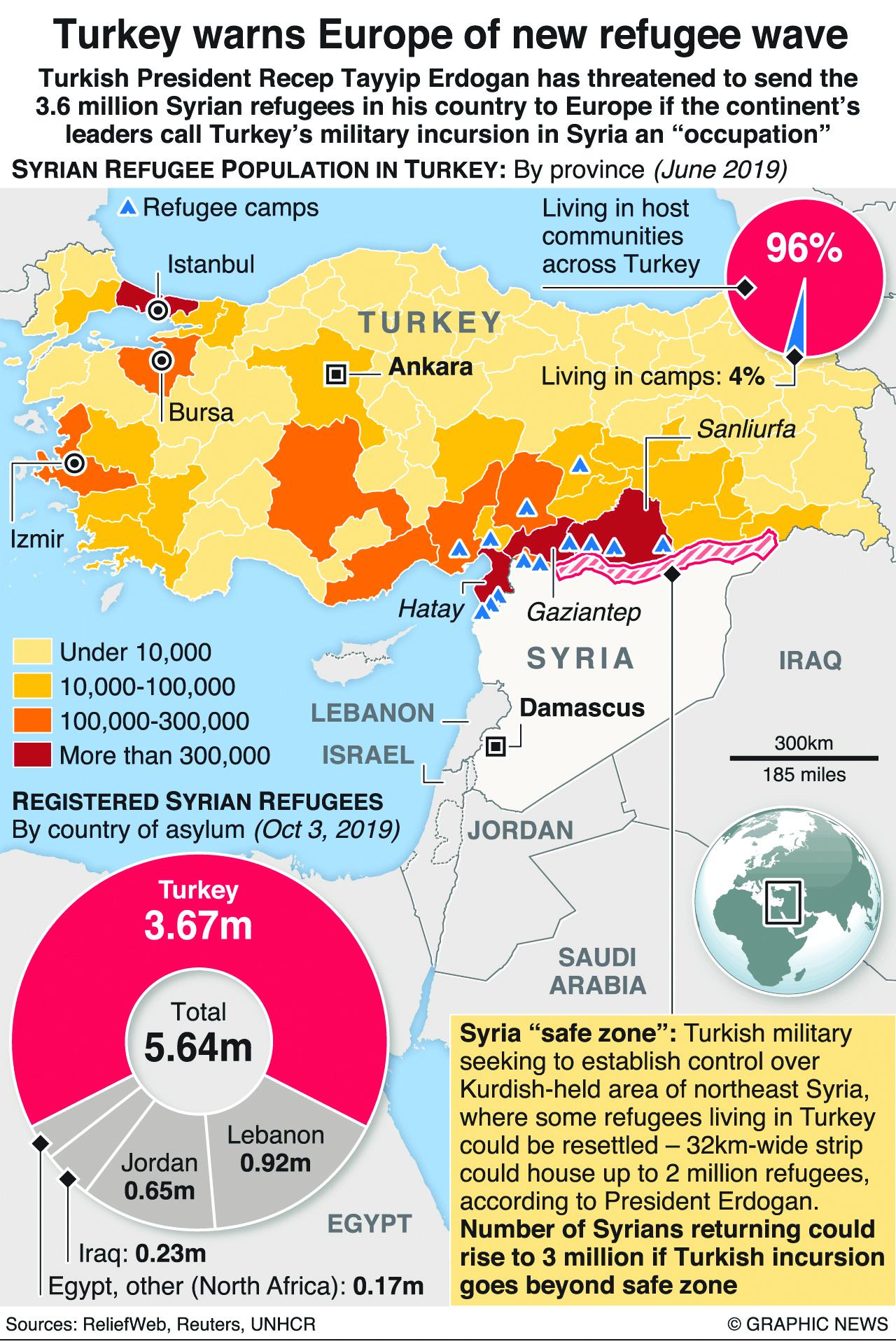 Turkey warns Europe of new refugee wave