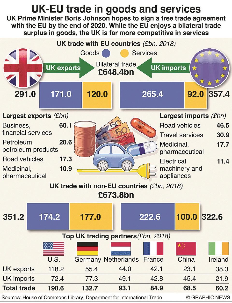 Trade between the UK and EU