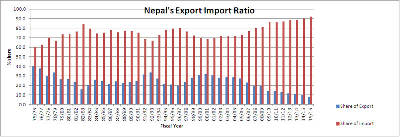 Reviving exports