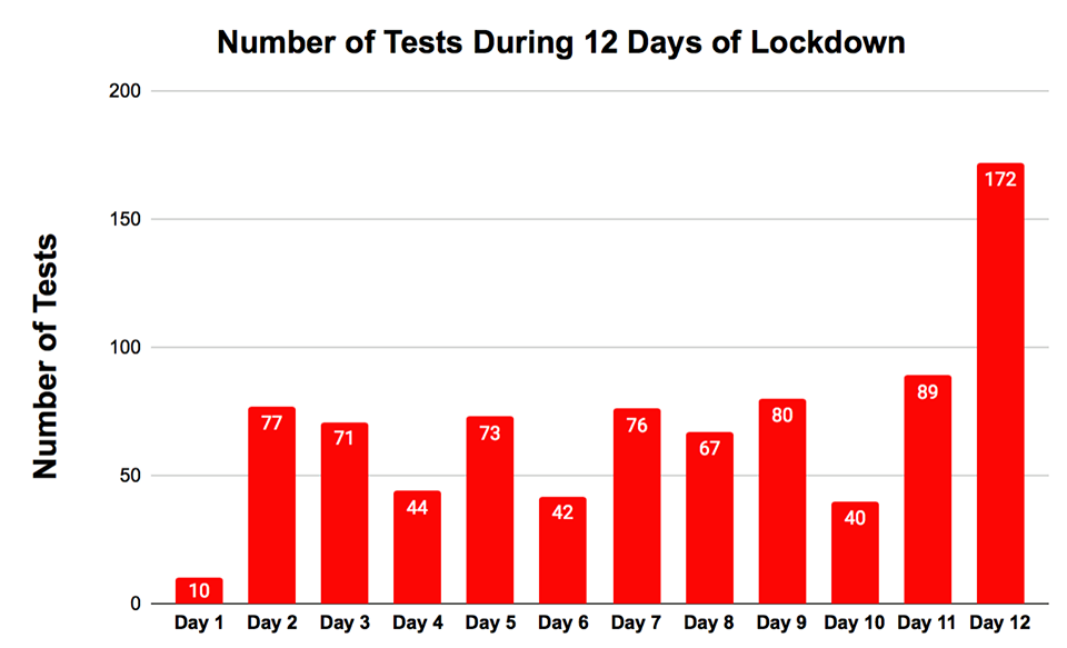 Only 70 samples tested on an average per day after lockdown