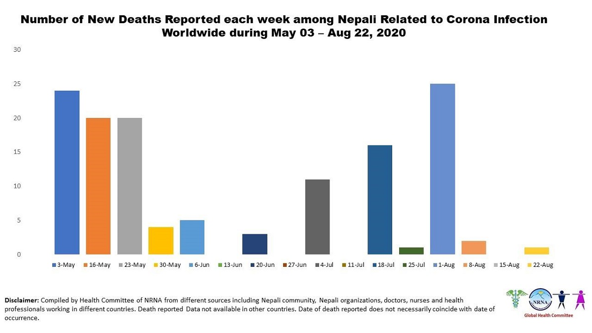 192 Nepali nationals have succumbed to COVID-19 in foreign countries so far