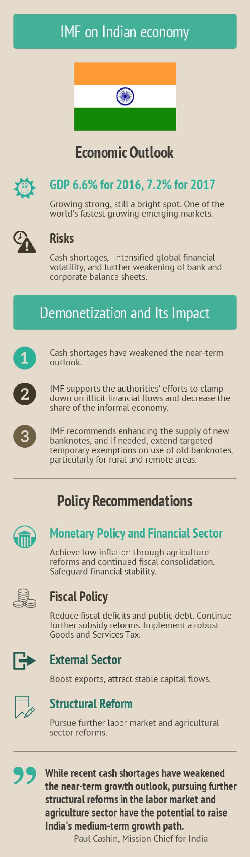 Infographics: IMF on Indian Economy