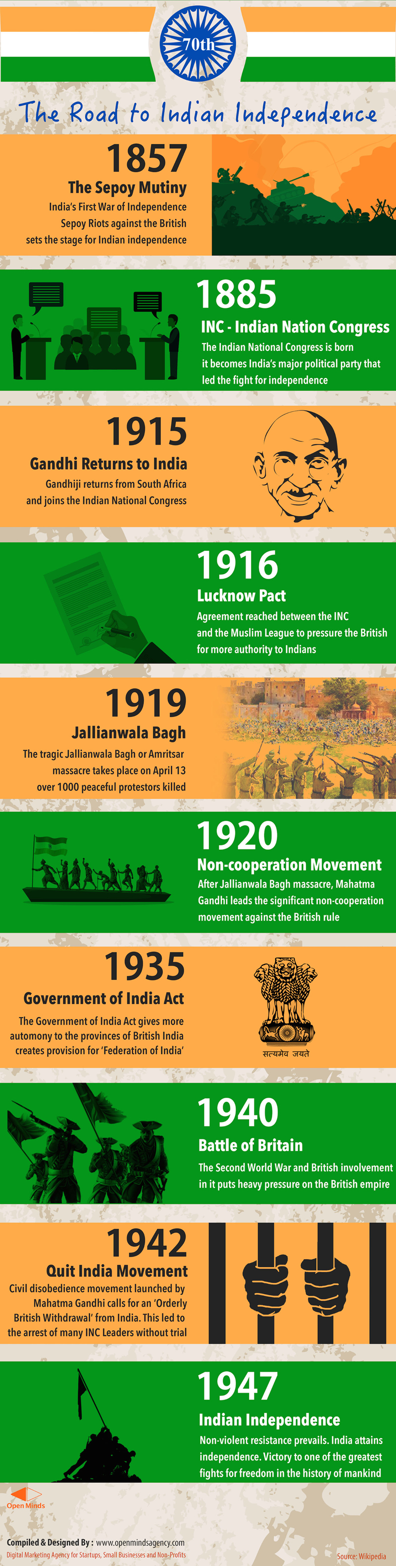Infographics: Road to Indian independence