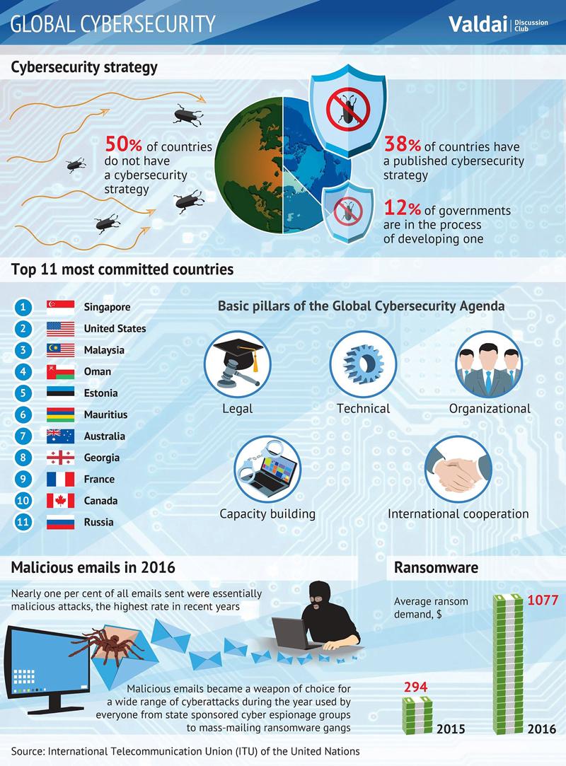 Infographics:  Global Cybersecurity