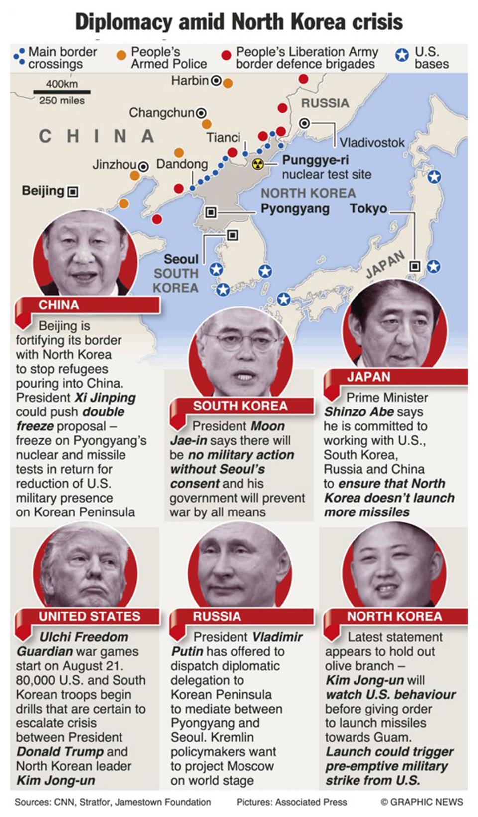 Infographics: Diplomacy amid North Korea crisis