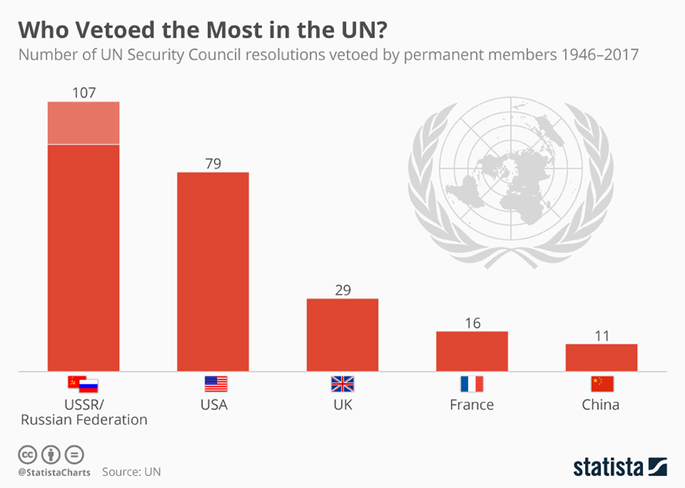 Infographics: Who vetoed the must in the UN?