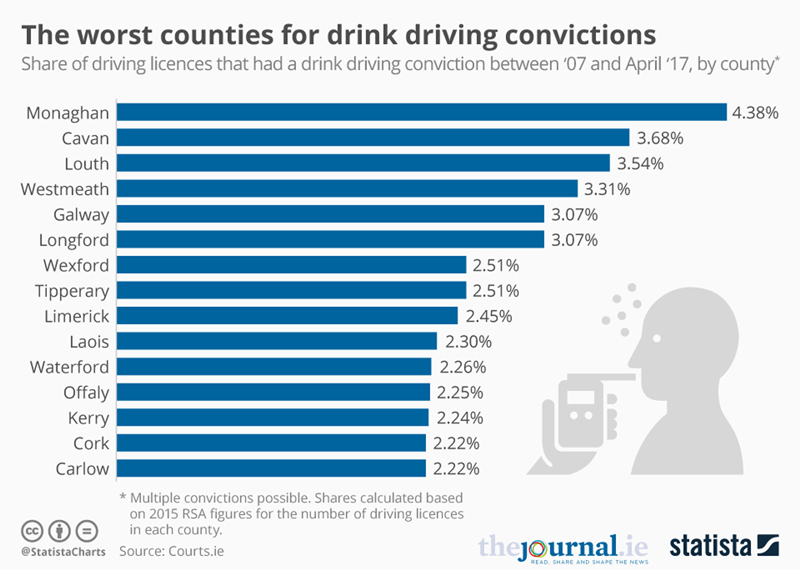 Inforgraphics: The worst countries for drink driving convictions
