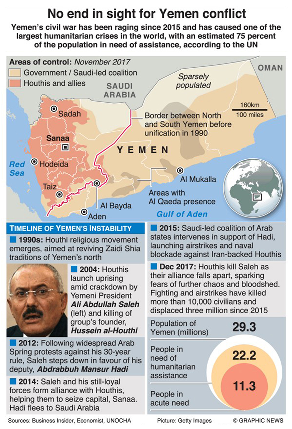 Infographics: No end in sight for Yemen conflict