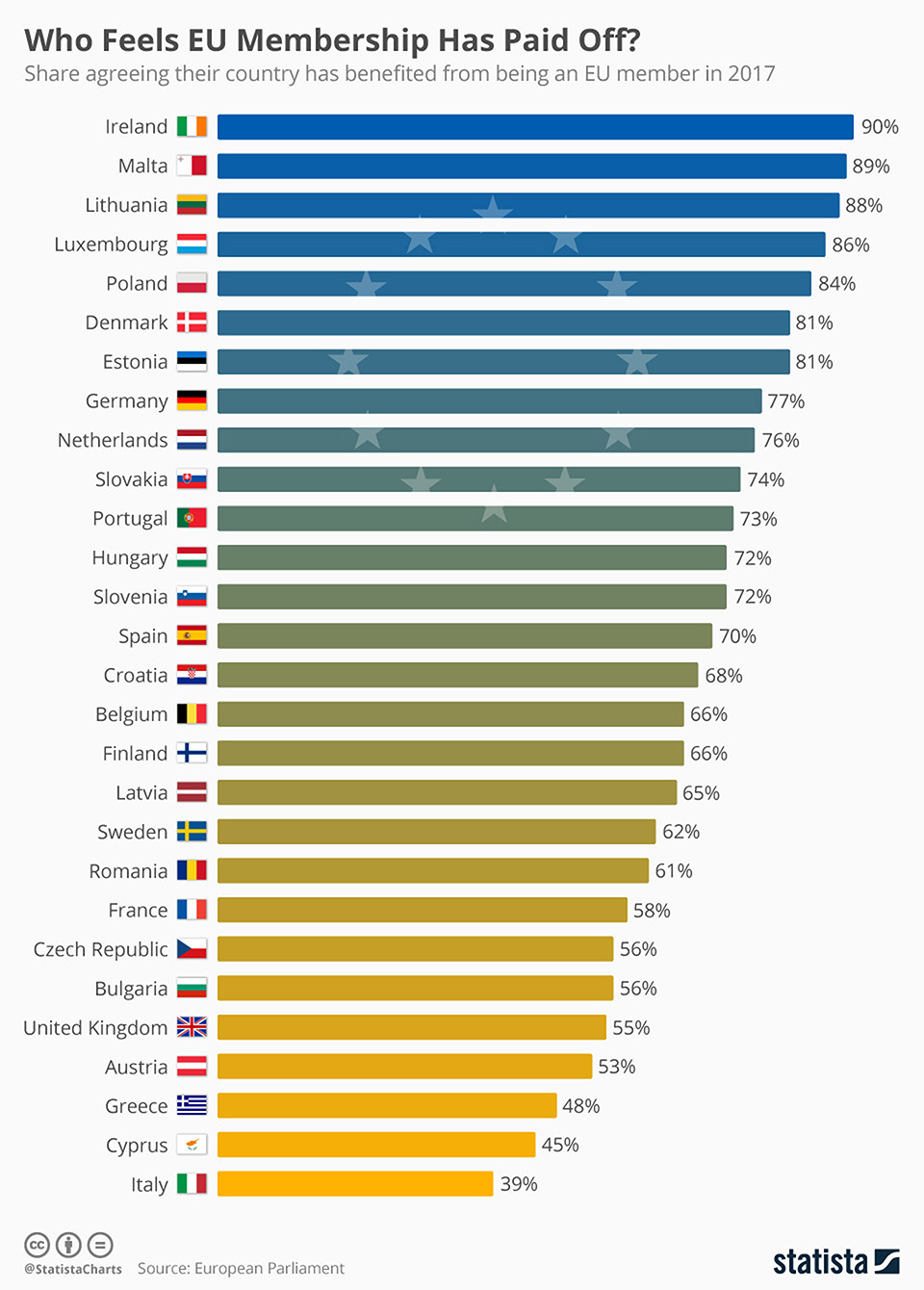 Infographics: Which countries feel they've benefitted from the EU?