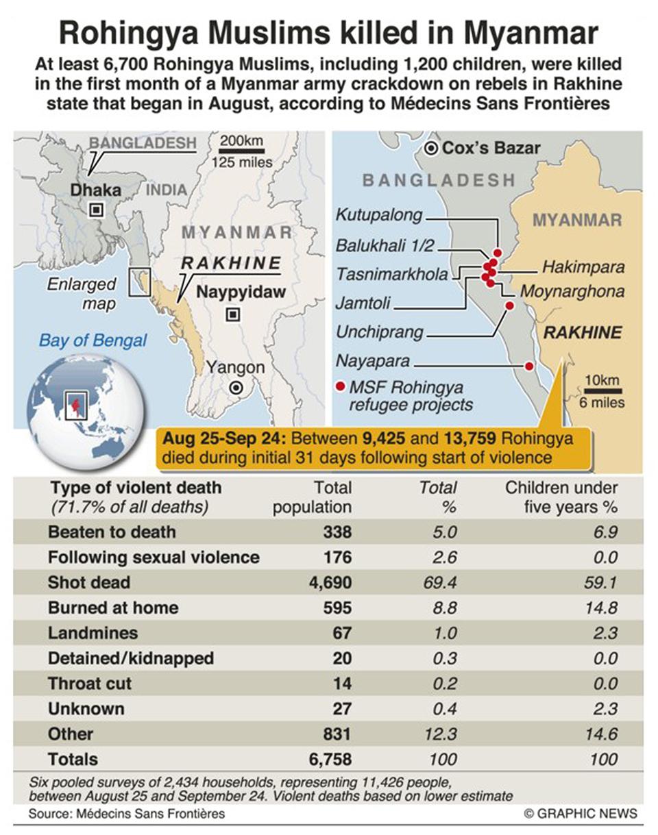 Infographics: Rohingya Muslims killed in Myanmar