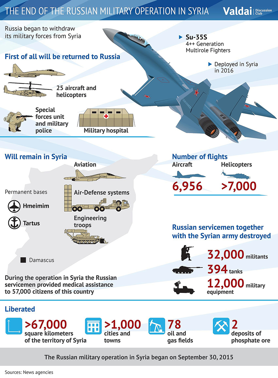 Infographics: End of Russian military operation Syria