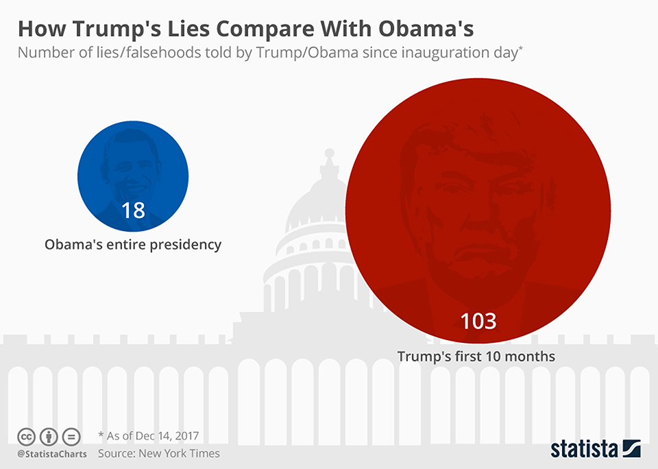 Infographics: How Trump's lies compare with Obama's