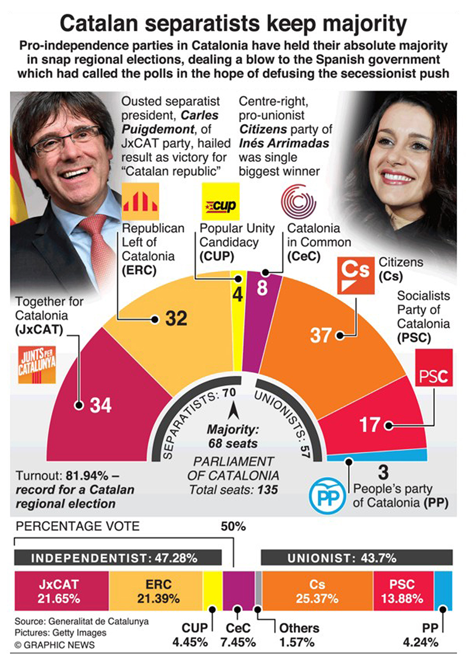 Infographics: Catalan separatists win election in blow to Rajoy