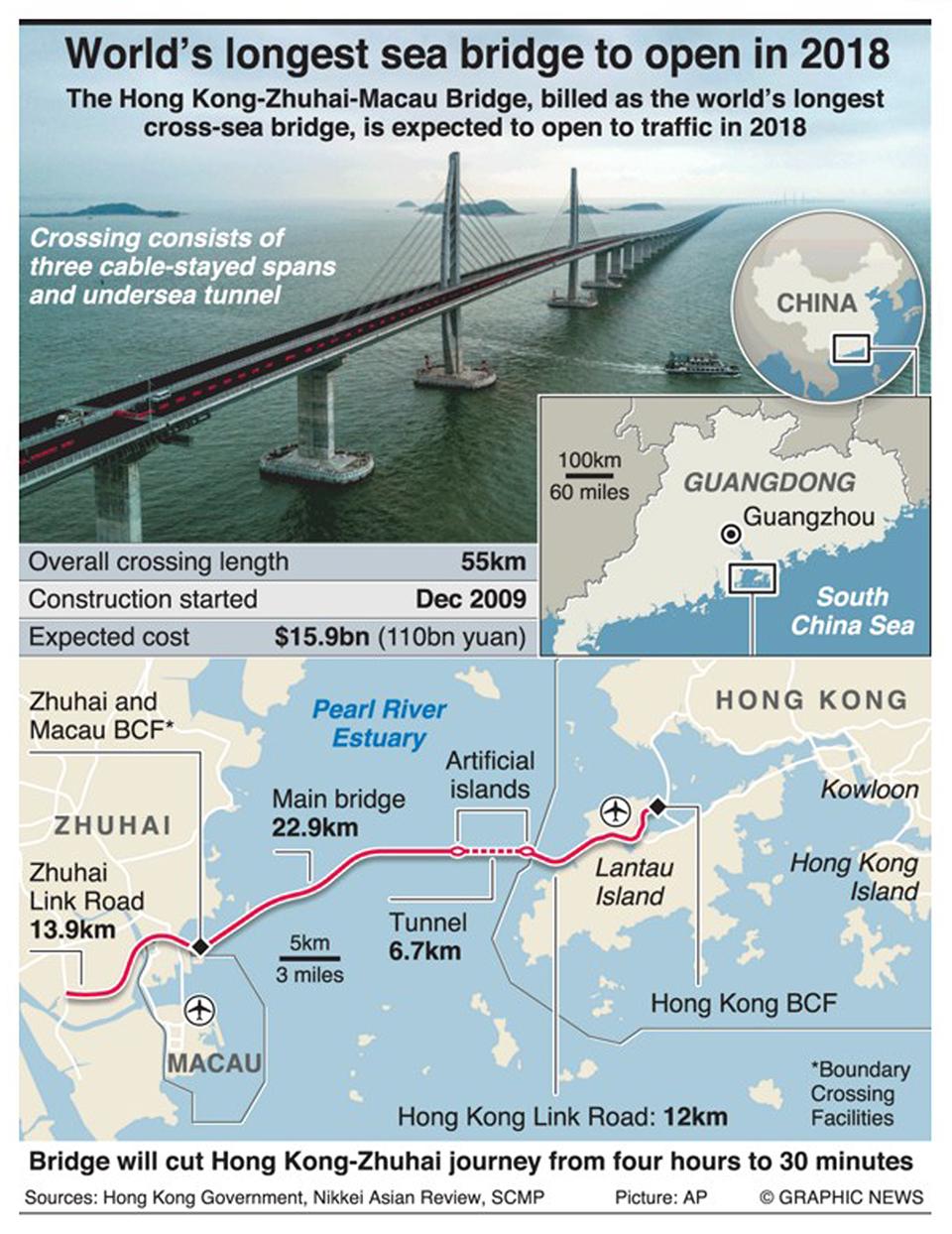 Infographics: First traffic to cross Hong Kong-Zhuhai-Macau bridge in 2018